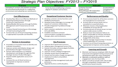 strategic planning goals and objectives template best photos of goals objectives strategies marketing
