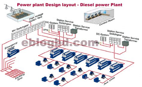 layout for diesel power plant basic concept of diesel power plant design images frompo
