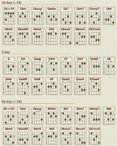 tutorial gitar photograph tutorial gitar more than words search results for chord