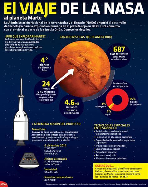 el viaje de la nasa al planeta marte infograf 237 a bajo palabra