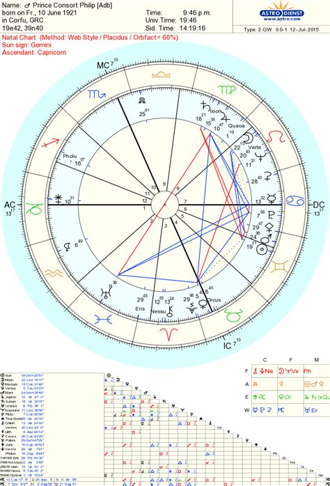 color horoscope astropost color horoscope for bill cosby and prince philip