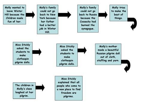 a flow map psja tech trainer thinking maps