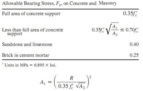 Cross Sectional Area Formulas by Bearing Plates