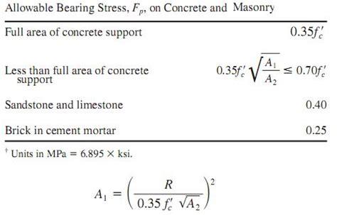 cross sectional area formulas bearing plates