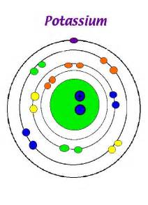 How Many Protons Electrons And Neutrons Does Potassium K