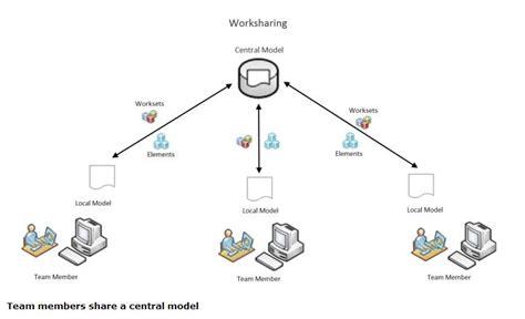 revit collaboration tutorial revit worksets 1 cpd bim coll 5 run 1