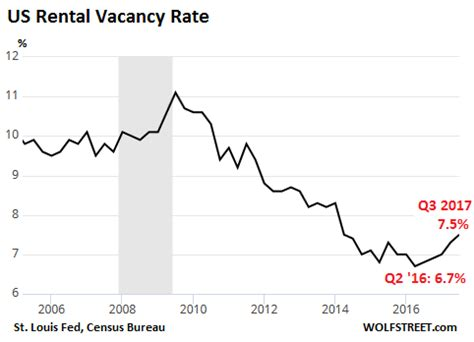 Apartment Vacancy Rate New York City Desperation Has Set In The Cabal Is Pushing All Agendas