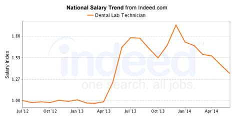 Mba In National Labs Salary by Best Dental Lab Technician Careers Salary Outlook