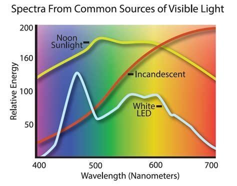 led light spectrum chart image gallery nm light chart