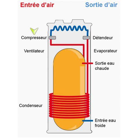fonctionnement d un chauffe eau 4397 ballon thermodynamique clim diffusion climatisation