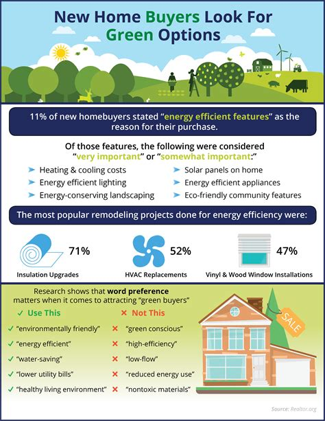 new home buyers look for green options infographic