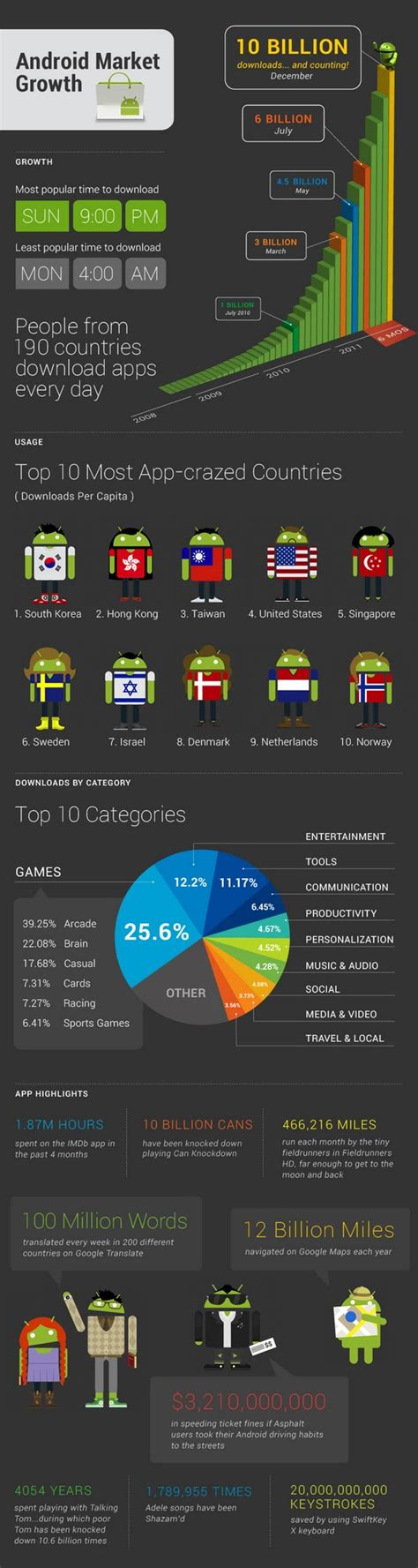 android marketplace infographic goes with android market stats techcrunch