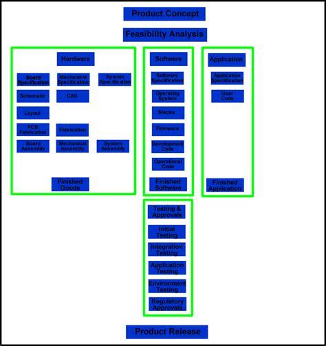 design concept development process concept development sourcetech411