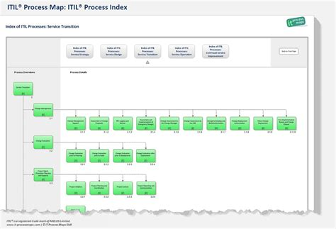 itil process templates visio itil diagram itil support diagram elsavadorla