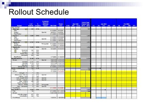 project rollout template project rollout artifacts