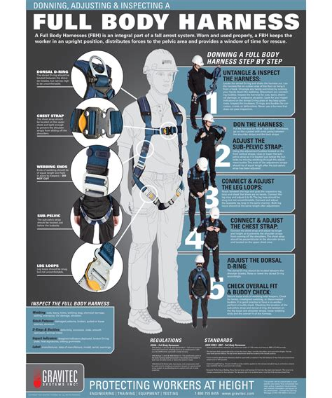 Fullbody Harness harness safety poster gravitec systems inc