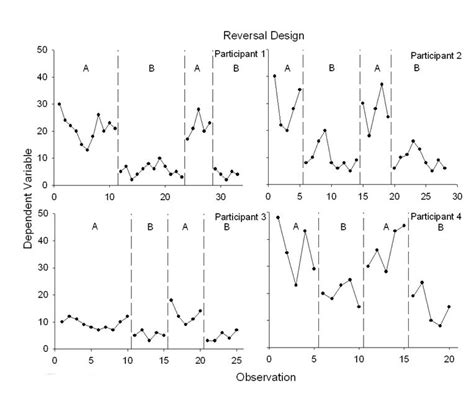 design baseline definition line graph of the self monitoring of on task behaviors of