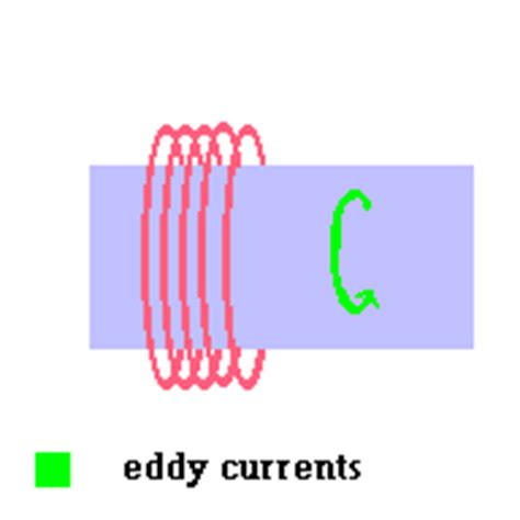 inductor current animation electromagnetic induction