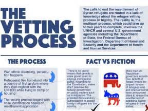 Desk Procedures The Refugee Vetting Process Fact Vs Fiction Arab