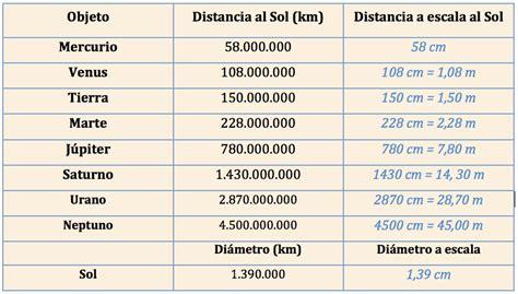 tabla de los planetas modelo del sistema solar el traje nuevo del emperador