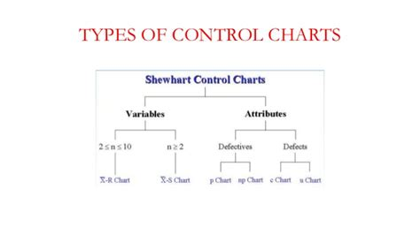 osisoft a decision tree to help decide which control chart to use