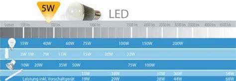 Wieviel Lumen Hat Eine Glühbirne by Wir Sind Heller Lichtstrom Lumen Zu Watt