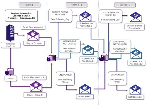 marketing automation workflow personalized marketing lead generation client retention