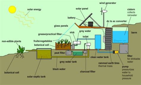 sustainable living house plans 10 reasons why earthships are f ing awesome high existence