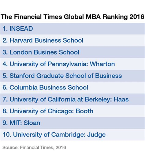 Mba Financial Services Llc by These Are The World S Top Business Schools In 2016 World