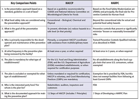 Haccp Vs Harpc A Comparison Food Safety Magazine Fda Food Safety Plan Template