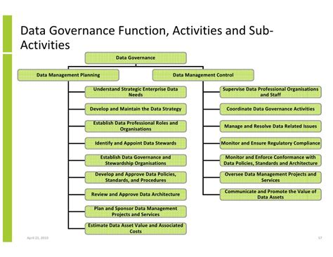 data governance project plan template data governance keystone of information management