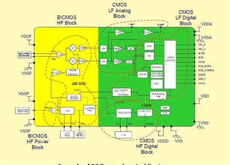 pcb layout design guidelines pcb layout authority rf design guidelines pcb layout and