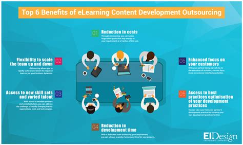 how does e learning benefit the learner an infographic top 6 benefits of elearning content development
