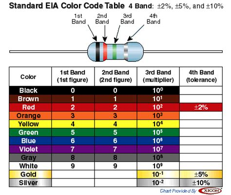 resistor coding and measurement resources resistor color code chart
