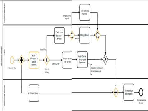 bpmn visio 2013 28 images implementing bpmn 2 0 with