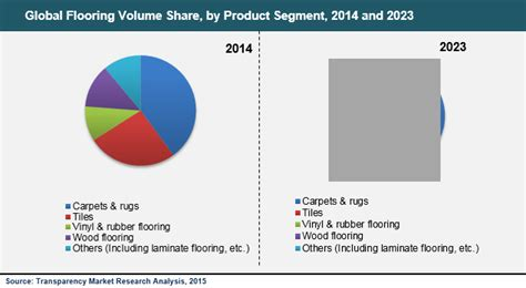 global flooring market to expand at 7 0 cagr from 2015 to