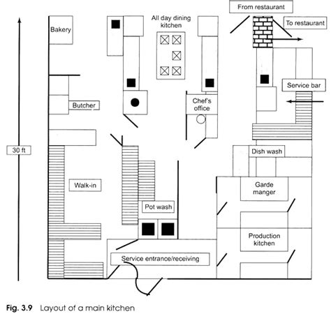 Layout Of Main Kitchen | designing the layout of a kitchen with diagram