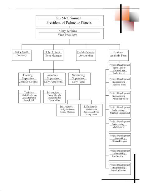 best photos of business plan organizational chart