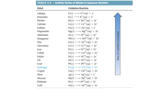 series of table solution the activity series tabl chemistry