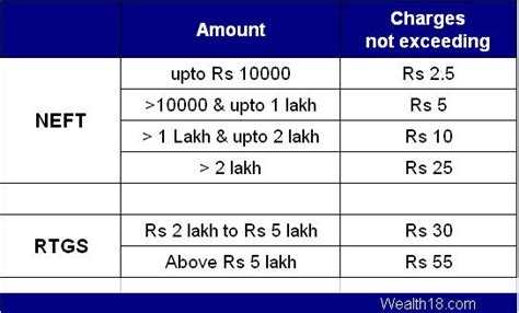 what is the meaning of ifsc code in bank neft rtgs transfer meaning differences charges