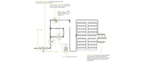wall of water gardening wall of water gardening diagram safelink puk code