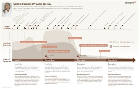 Customer Experience Mapping Template by Customer Journey Maps A And Technique To