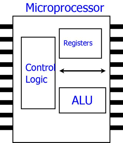 25 answers what is the difference between a microprocessor and microcontroller quora