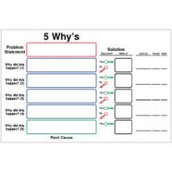 Root Cause Analysis Report Template 5 why s dry erase board 24x36 visual workplace inc