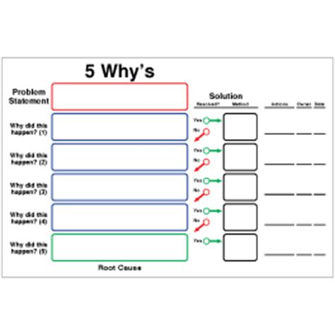 5 why template excel 5 why s erase board 24x36 visual workplace inc