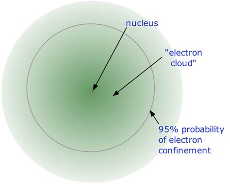 nucleus chemistry article about nucleus chemistry by 2 3 the modern view of atomic structure chemistry