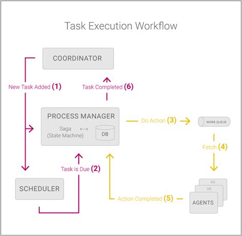 what is a workflow coordinator what is a workflow coordinator 28 images what is a