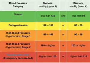 Color Of Oxygenated Blood by What Is Blood Pressure Osteopathy Singapore