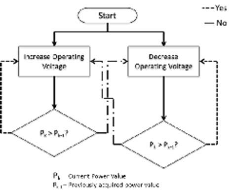 perturb and observe algorithm flowchart forest detection using optimized solar powered