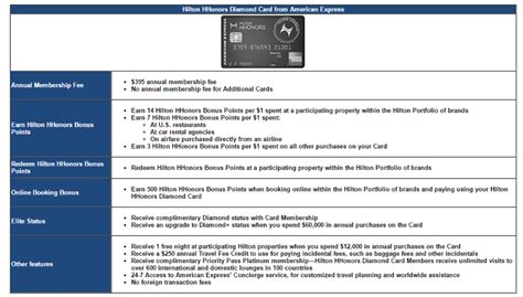 Hhonors Gift Card - american express considering hilton hhonors diamond card other changes to existing